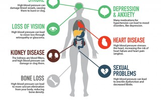 Infographic showing how hypertension affects your body